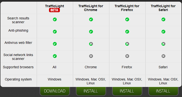 BitDefender TrafficLight installation