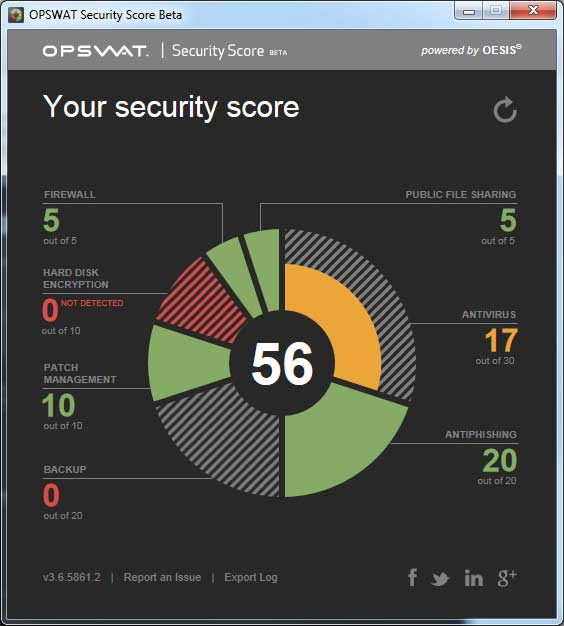 security-score